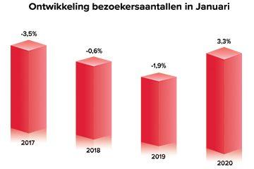 Ontwikkeling bezoekersaantallen in Januari