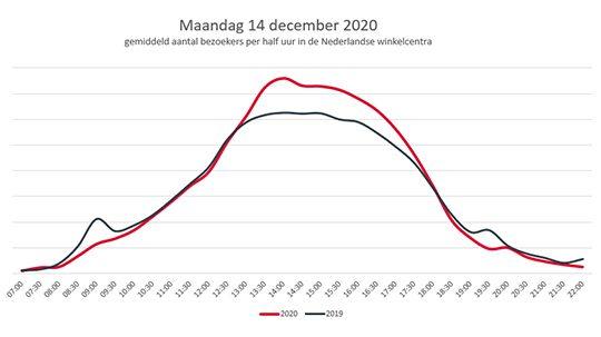 Gemiddeld aantal bezoekers per half uur Maandag 14 December