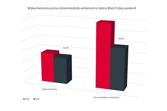 Wijkwinkelcentra vs binnenstedelijke winkelcentra Black Friday