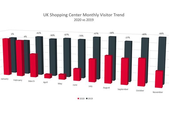 UK Shopping Center Monthly Visitor Trend