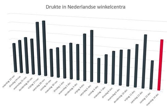 Drukte in Nederlandse winkelcentra